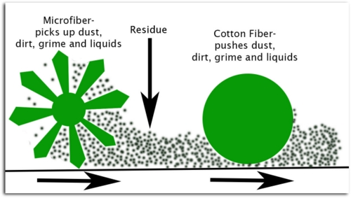 micro fiber versus cotton