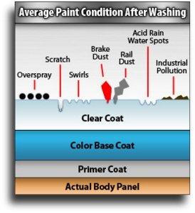 auto clay bar process diagram