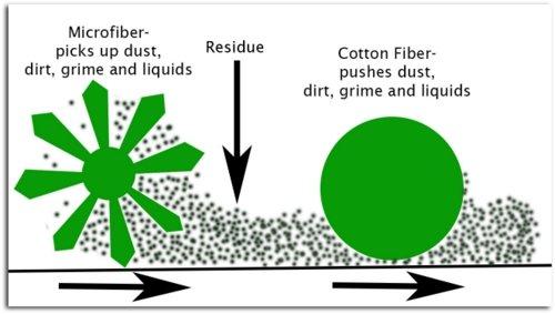 micro fiber versus cotton